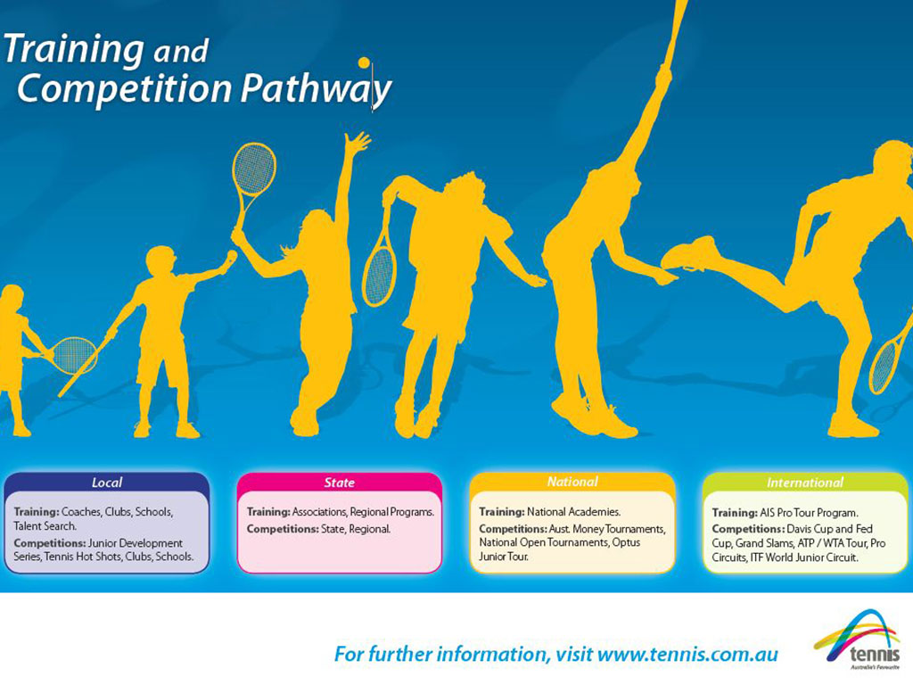 Training-Competition-Pathway