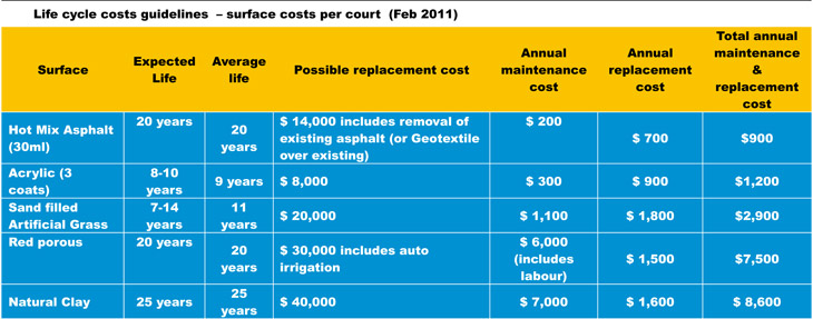 How Much Does It Cost To Build Tennis Court Sport
