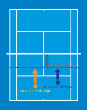 The short ball