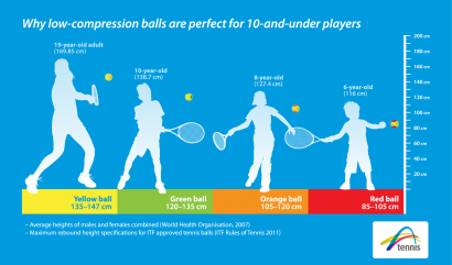 Why low-compression balls are perfect for 10-and-under players
